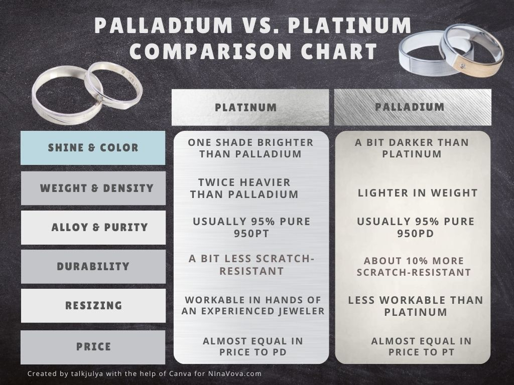 platinum vs palladium